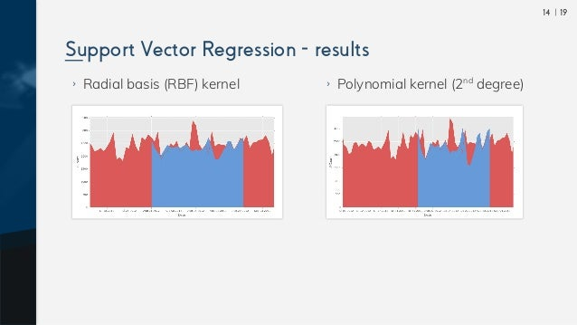  1914 ›› Radial basis (RBF) kernel Support Vector Regression - results ›› Polynomial kernel (2nd degree)