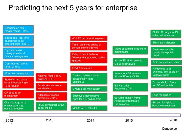 Predicting the next 5 years for enterpriseSpending on riskmanagement ~ 15%                                                ...