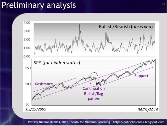 Stock Market Prediction using Hidden Markov Models and