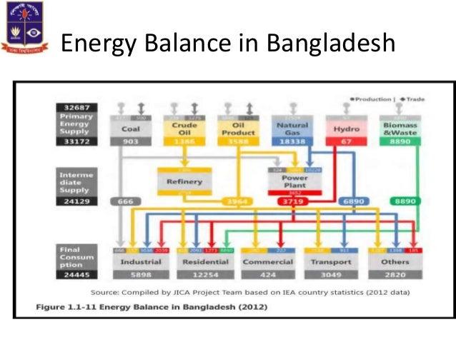 Uses Of Natural Gas In Bangladesh