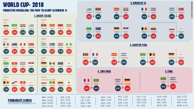 FIFA World Cup, Russia 2018: Data Prediction results