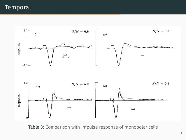 Temporal Table 3: Comparison with impulse response of monopolar cells 11