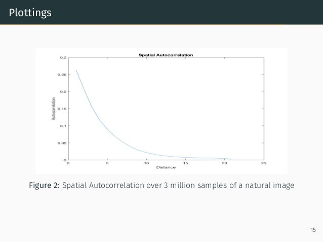 Plottings Figure 2: Spatial Autocorrelation over 3 million samples of a natural image 15