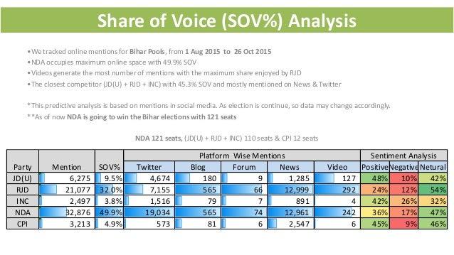 Predictive analysis of Bihar election 2015 Slide 2