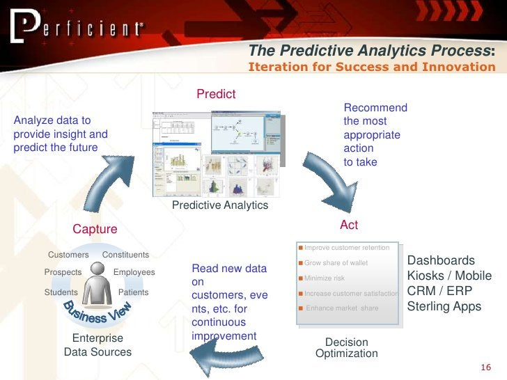 The Predictive Analytics Process:                                                  Iteration for Success and Innovation   ...