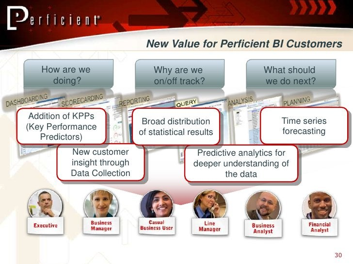 New Value for Perficient BI Customers     How are we                   Why are we                    What should      doin...