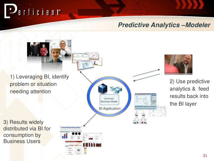 Predictive Analytics –Modeler        1) Leveraging BI, identify    problem or situation                                   ...