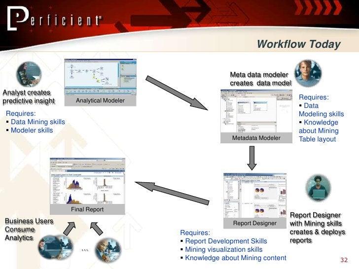Workflow Today                                                               Meta data modeler                            ...