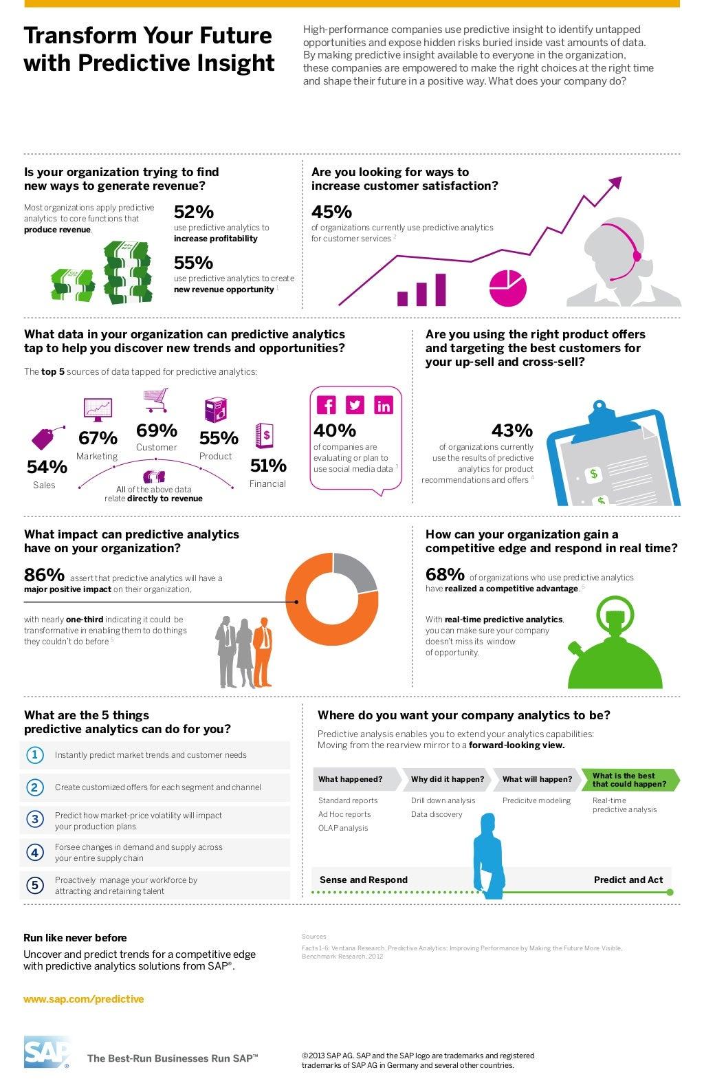Predictive Analytics Infographic