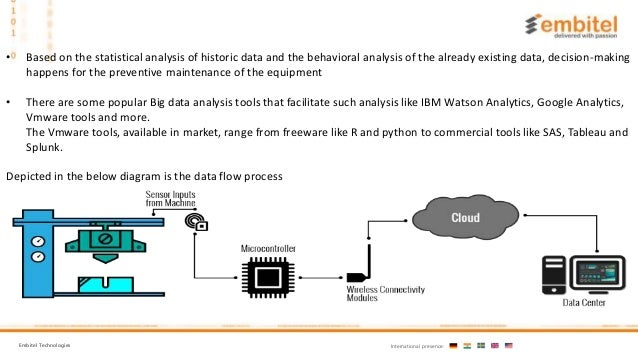 What is Predictive Maintenance? Learn Its Benefits & Role of