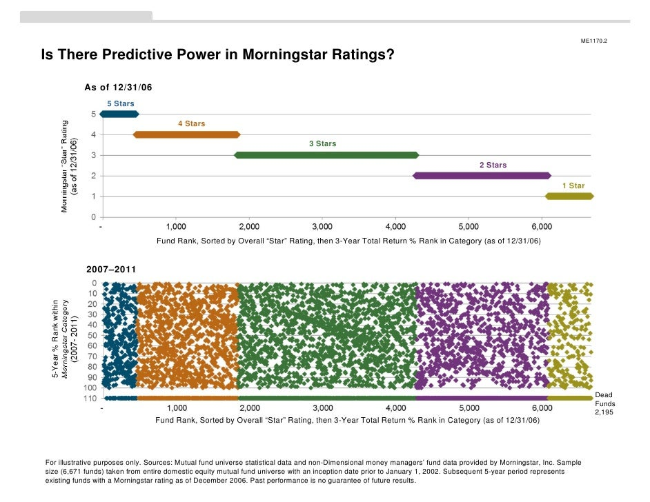 ME1170.2Is There Predictive Power in Morningstar Ratings?                                   As of 12/31/06                ...