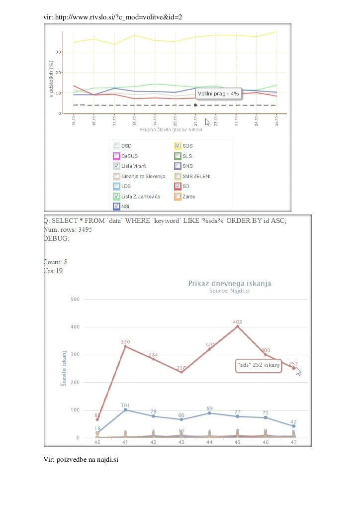 vir: http://www.rtvslo.si/?c_mod=volitve&id=2Vir: poizvedbe na najdi.si