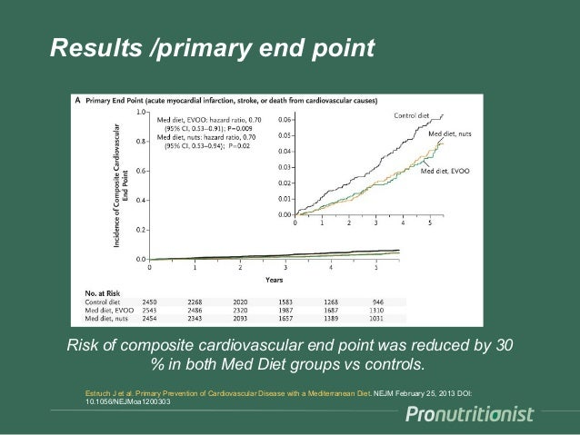 The Predimed Study: Prevention of Atrial Fibrillation with ...