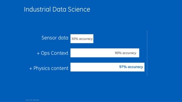 30% accuracy 90% accuracy 97% accuracy Sensor data + Ops Context + Physics content Source: GE estimates Industrial Data Sc...