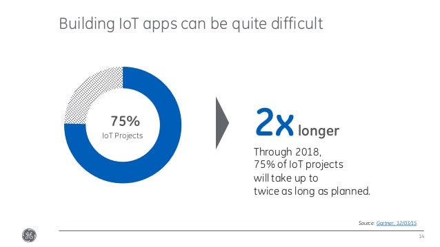 Building IoT apps can be quite difficult 14 Source: Gartner, 12/03/15 75% Through 2018, 75% of IoT projects will take up t...