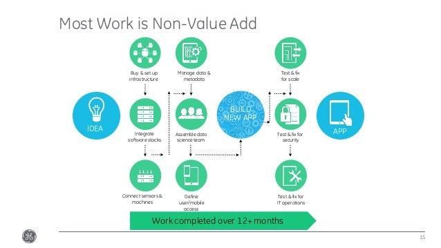 Most Work is Non-Value Add 15 Work completed over 12+ months IDEA APP Buy & set up infrastructure Connect sensors & machin...