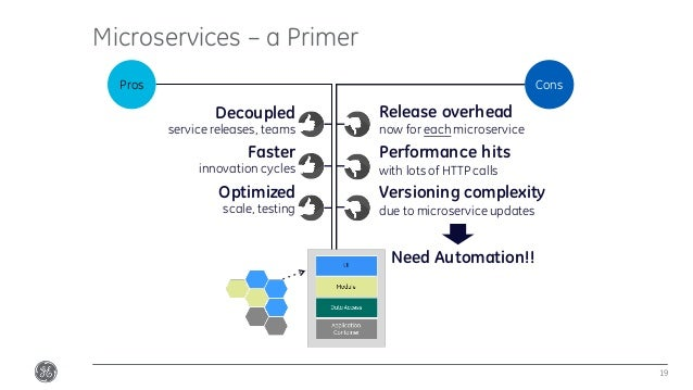 Microservices – a Primer 19 Decoupled service releases, teams Faster innovation cycles Optimized scale, testing Release ov...