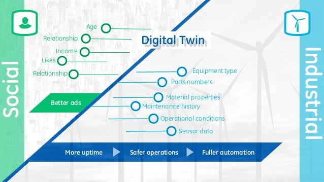 Social Digital Twin Industrial Age Relationship Income Likes Relationship Better ads Equipment type Parts numbers Material...