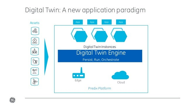 Confidential.Not to be copied, distributed,or reproduced without prior approval. Digital Twin: A new application paradigm ...