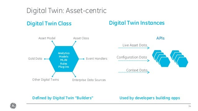 Confidential.Not to be copied, distributed,or reproduced without prior approval. Digital Twin: Asset-centric 34 Digital Tw...