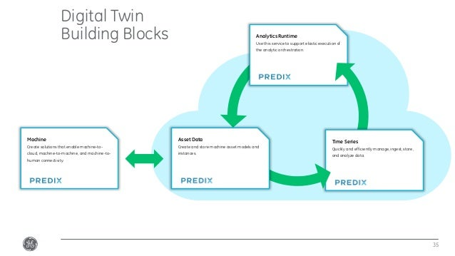 Analytics Runtime Use this service to support elastic execution of the analytic orchestration. Digital Twin Building Block...