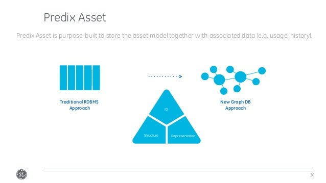 Predix Asset 36 Predix Asset is purpose-built to store the asset model together with associated data (e.g. usage, history)...