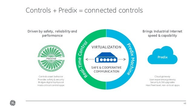 Confidential.Not to be copied, distributed,or reproduced without prior approval. Controls + Predix = connected controls 48...
