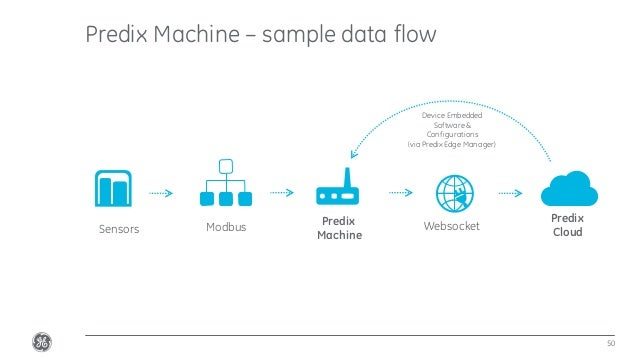 Confidential.Not to be copied, distributed,or reproduced without prior approval. Predix Machine – sample data flow 50 Pred...