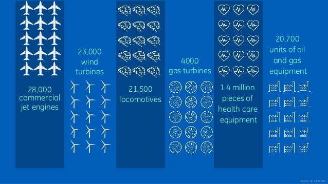 Source: GE estimates 4000 gas turbines 23,000 wind turbines 21,500 locomotives 28,000 commercial jet engines 1.4 million p...