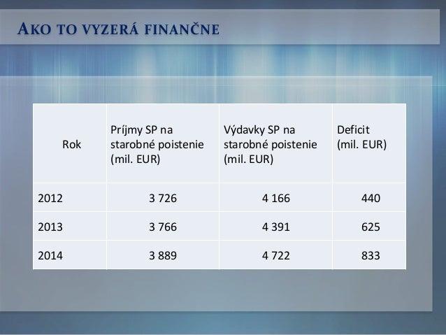 AKO TO VYZERÁ FINANČNE Rok Príjmy SP na starobné poistenie (mil. EUR) Výdavky SP na starobné poistenie (mil. EUR) Deficit ...