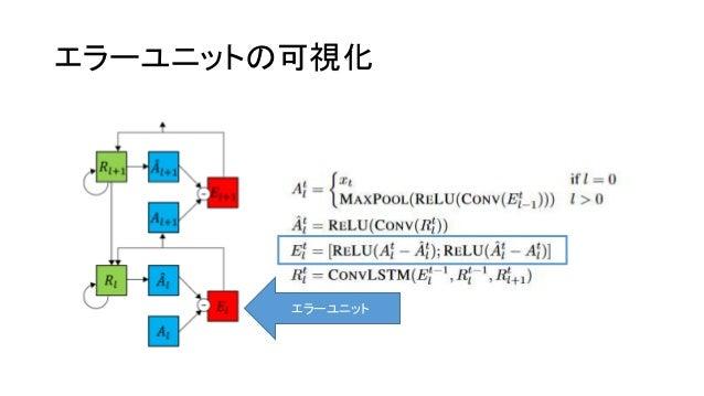 エラーユニットの可視化 エラーユニット