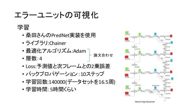 エラーユニットの可視化 • 桑田さんのPredNet実装を使用 • ライブラリ:Chainer • 最適化アルゴリズム:Adam • 層数:4 • Loss:予測値と次フレームとの2乗誤差 • バックプロパゲーション:10ステップ • 学習回数...