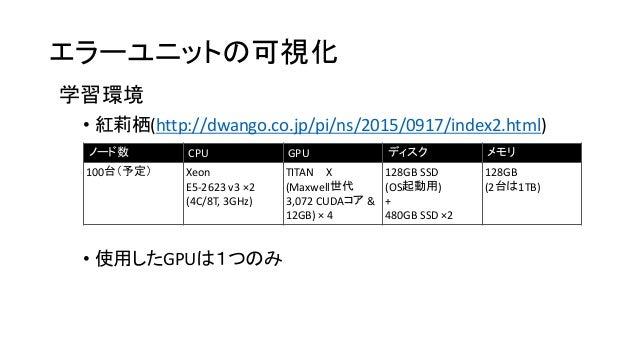 エラーユニットの可視化 • 紅莉栖(http://dwango.co.jp/pi/ns/2015/0917/index2.html) • 使用したGPUは1つのみ ノード数 CPU GPU ディスク メモリ 100台(予定) Xeon E5-2...