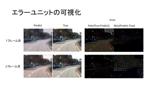 エラーユニットの可視化 1フレーム目 2フレーム目 Predict True Error Relu(True-Predict) Relu(Predict-True)