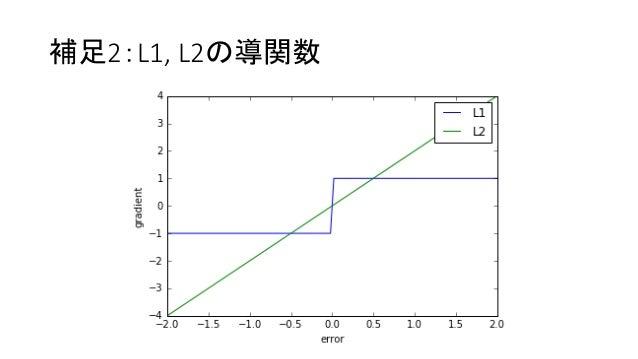 Pred netにおけるl1lossとl2lossの比較