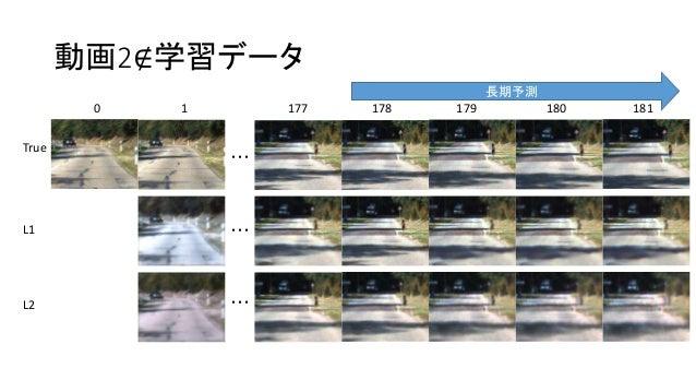 動画2∉学習データ 0 1 177 178 179 180 181 ・・・ True L1 L2 ・・・ ・・・ 長期予測