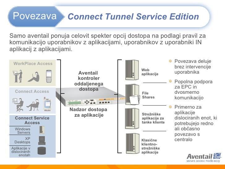 Aventail  kontroler oddaljenega dostopa Connect Access Samo aventail ponuja celovit spekter opcij dostopa na podlagi pravi...