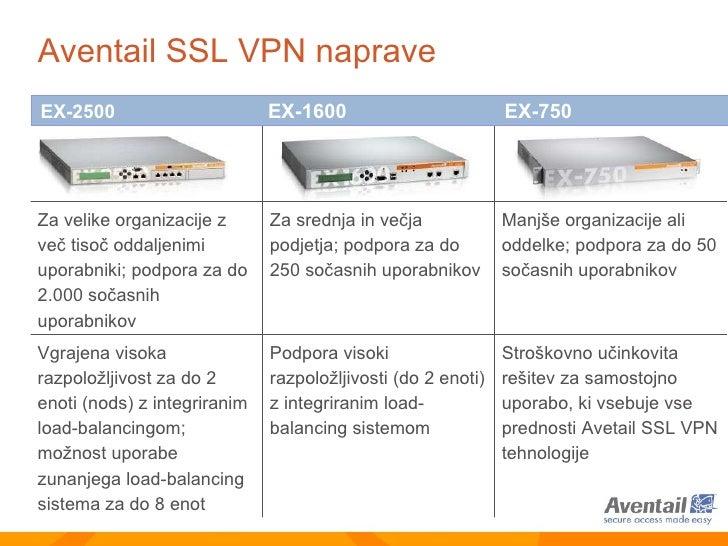 Aventail SSL VPN  naprave EX-2500  EX-1600  EX-750 Za velike organizacije z več tisoč oddaljenimi uporabniki ;  podpora za...