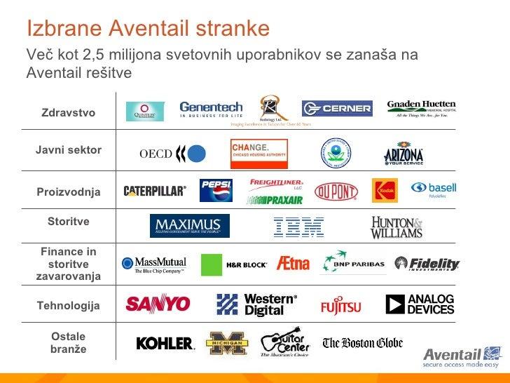 Izbrane Aventail stranke Storitve Več kot 2,5 milijona svetovnih uporabnikov se zanaša na Aventail rešitve Tehnologija Ost...