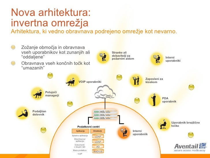 Nova arhitektura : invertna omrežja A rhitektura, ki vedno obravnava   podrejeno omrežje  kot  nevarno.   <ul><li>Zožanje ...