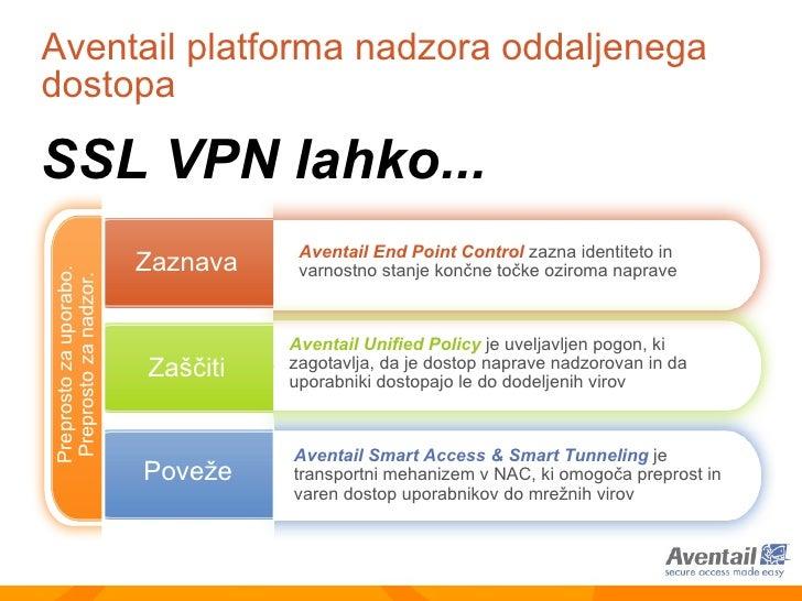 Aventail platforma nadzora oddaljenega dostopa   Zaznava Poveže Zaščiti Aventail Smart Access & Smart Tunneling   je trans...