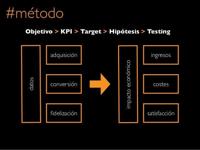 datosconversiónfidelizaciónadquisicióncostessatisfaccióningresosimpactoeconómicoObjetivo > KPI > Target > Hipótesis > Testi...