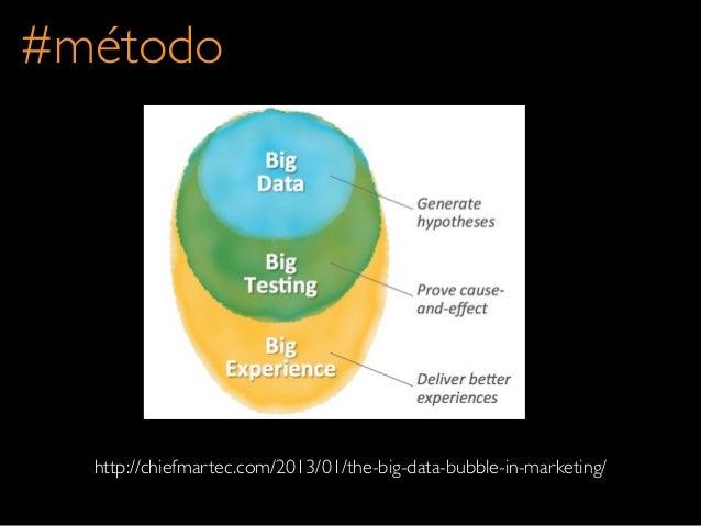 http://chiefmartec.com/2013/01/the-big-data-bubble-in-marketing/#método