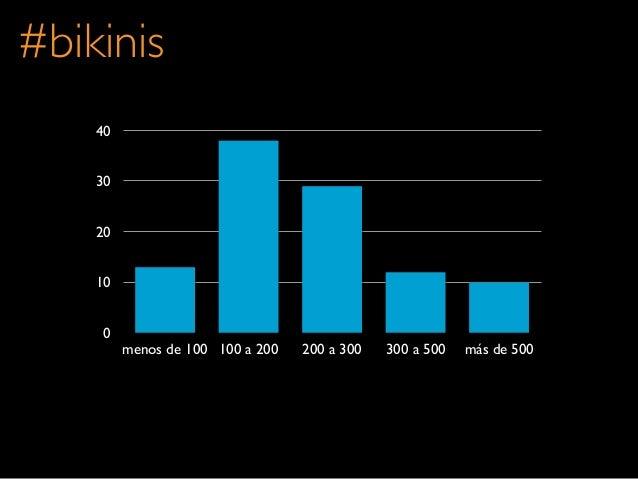 010203040menos de 100 100 a 200 200 a 300 300 a 500 más de 500#bikinis