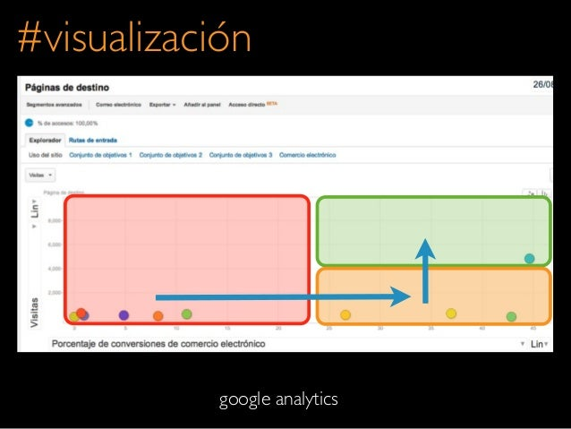 #visualizacióngoogle analytics