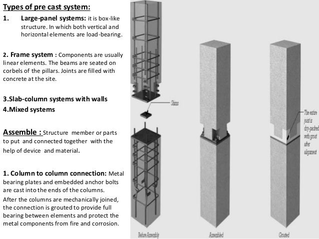 Prefabricated wall panel for Prefab columns