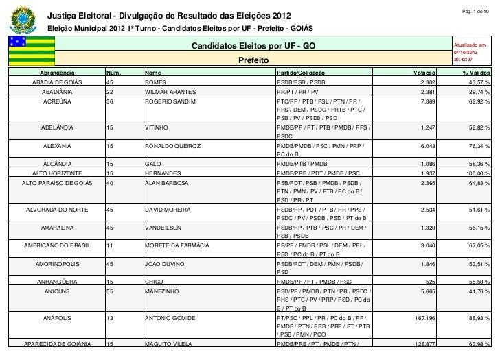 Pág. 1 de 10       Justiça Eleitoral - Divulgação de Resultado das Eleições 2012       Eleição Municipal 2012 1º Turno - C...