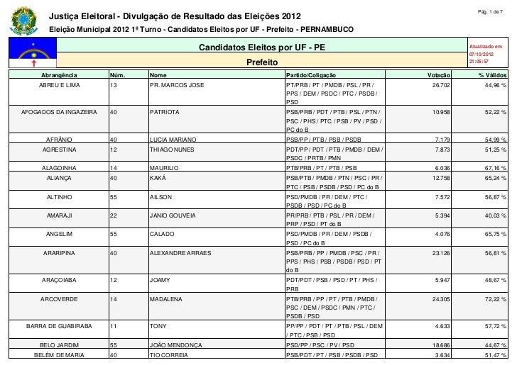 Pág. 1 de 7       Justiça Eleitoral - Divulgação de Resultado das Eleições 2012       Eleição Municipal 2012 1º Turno - Ca...