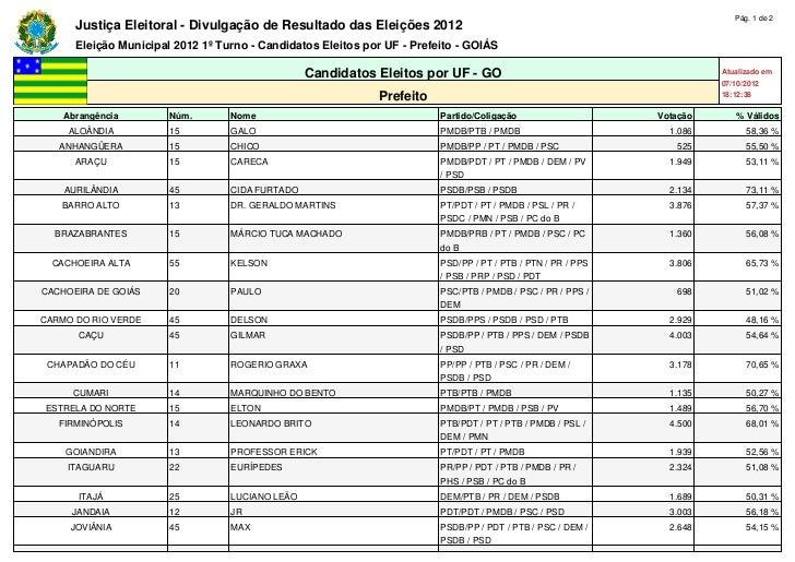 Pág. 1 de 2      Justiça Eleitoral - Divulgação de Resultado das Eleições 2012      Eleição Municipal 2012 1º Turno - Cand...