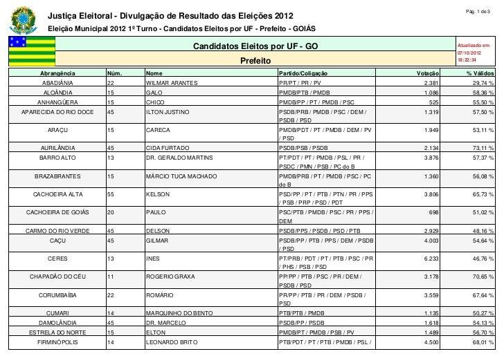 Pág. 1 de 3       Justiça Eleitoral - Divulgação de Resultado das Eleições 2012       Eleição Municipal 2012 1º Turno - Ca...